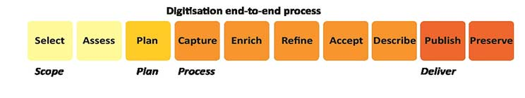 Digitisation end-to-end process. This is a diagram showing the 10 steps of the digitisation process. They are grouped into 4 groups. Scope includes Selection and Assessment. Plan includes Planning. Process includes Capture, Enrichment, Refinement, Acceptance and Description, and the fourth grouping, Deliver, includes Publication and Preservation.