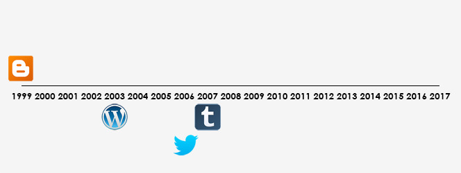 A contrasting timeline of channels we've collected. It only includes Twitter, Blogspot, Wordpress, and Tumblr.