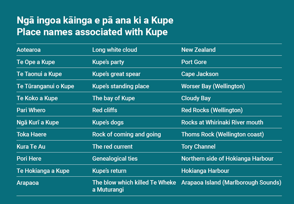__Place names associated with Kupe__  • Aotearoa, Long white cloud, NewZealand  • Te Ope a Kupe, Kupe's party, Port Gore  • Te Taonui a Kupe, Kupe's great spear, Cape Jackson  • Te Tūranganui o Kupe, Kupe's standing place, Worser Bay (Wellington)  • Te Koko a Kupe, The bay of Kupe, Cloudy Bay  • Pari Whero, Red cliffs, Red Rocks (Wellington)  • Ngā Kurī a Kupe, Kupe's dogs, Rocks at Whirinaki River mouth  • Toka Haere, Rock of coming and going, Thoms Rock (Wellington coast)  • Kura Te Au, The red current, Tory Channel  • Pori Here, Genealogical ties, Northern side of Hokianga Harbour  • Te Hokianga a Kupe, Kupe's return, Hokianga Harbour  • Arapaoa, The blow which killed Te Wheke a Muturangi, Arapaoa Island (Marlborough Sounds)  [Kupe](/files/schools/hm58-kupe-english.mp3)