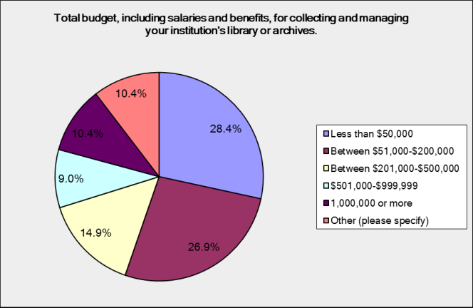 Total budget, including salaries and benefits, for collecting and managing the organisation's library or archive. About a quarter run on less than $50,000, another quarter on $50,000 to $200,000, 15% on $200,000 to $500,000, 10% on $500,000 to $1,000,000, and 10% on $1,000,000 or more.