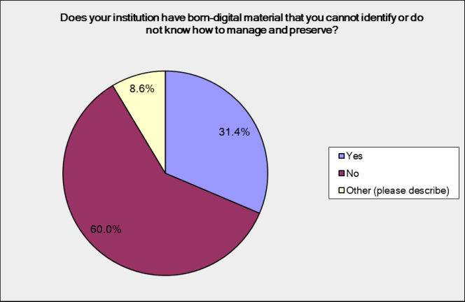 Does your institution have born digital material that you cannot identify or do not know how to manage and preserve? 31% say yes, and 60% say no.