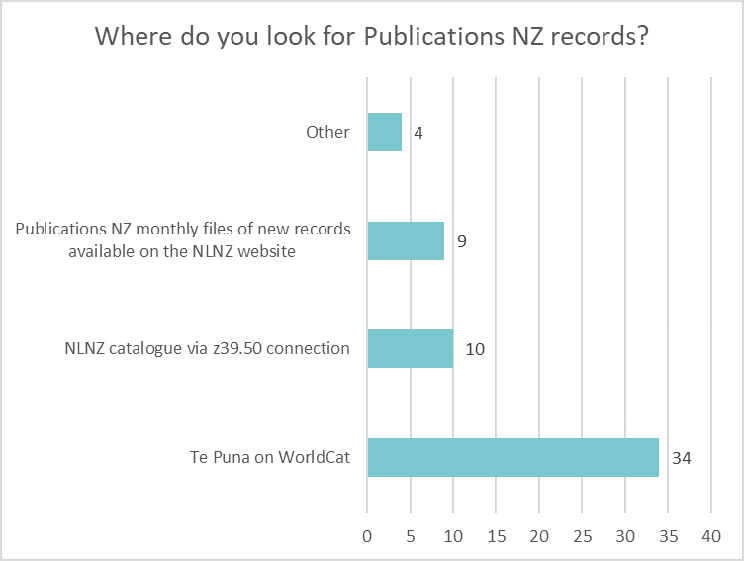Bar chart showing where libraries look for Publications NZ records: Other 4, monthly files of new records on NLNZ website 9; z39.50 10; Te Puna on WorldCat 34