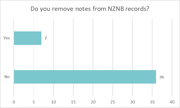 Bar chart showing if libraries remove notes from NZNB records: Yes 7 No 36.