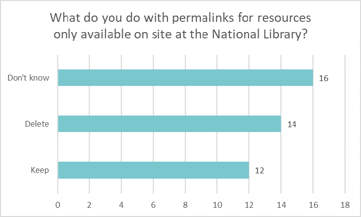 Bar chart showing what libraries do with permalinks for resources only available on site at the National Library: Don't know 16 Delete 14 Keep 12.