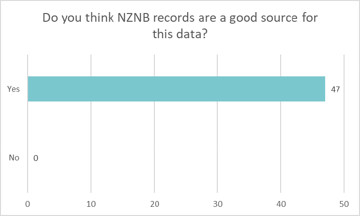 Bar chart showing if libraries think NZNB records are a good source for Ngā Upoko Tukutuku headings: Yes 47 No 0