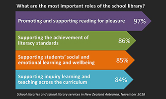 Example report data — bar graph of responses to the question: 'What are the most important roles of the school library?.