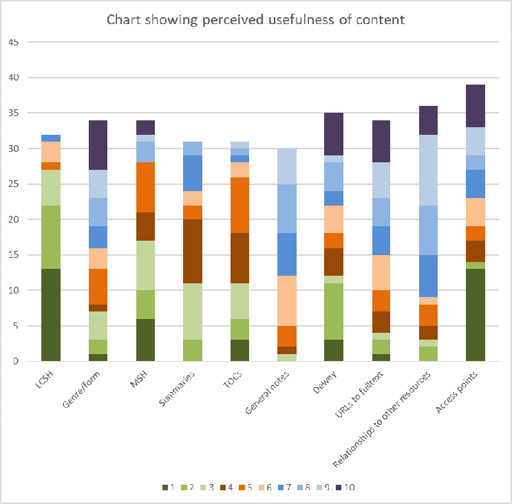 Stacked column chart showing perceived usefulness of content (LCSH ; Genre/form ;  Māori Subject Headings ; Summaries ; Tables of Contents ; General notes ; Dewey ; URLs to fulltext ; Relationships to other resources ; Access points) with the ratings given each type of content represented by colours.