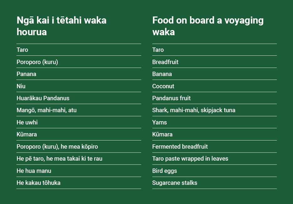 __Food on board a voyaging waka__  • Taro • Breadfruit • Banana • Coconut • Pandanus fruit • Shark, mahi-mahi, skipjack tuna • Yams • Kūmara • Fermented breadfruit • Taro paste wrapped in leaves • Bird eggs • Sugarcane stalks  [Kai on voyaging waka](/files/schools/hm42-kai-on-voyaging-waka-english.mp3)