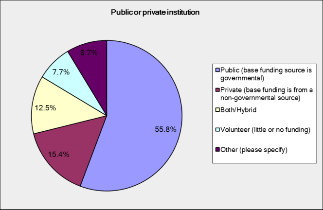 Percentage of publicly and privately funded institutions in the NZ GLAMs sector. Over 55% are public, 15% are private, 12% are a hybrid, 8% are volunteer.