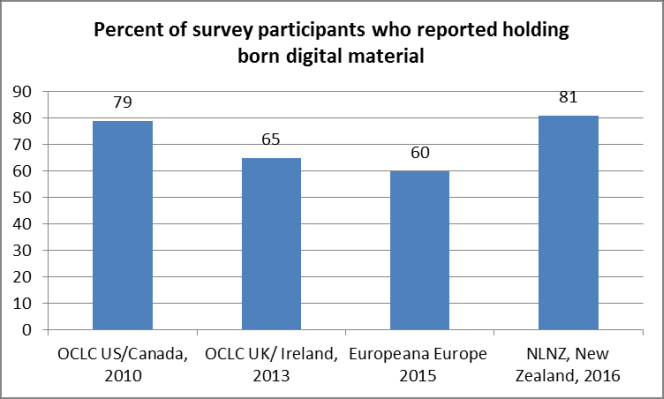 Percent of survey participants who reported holding born digital material, by location. US/Canada: 79%. UK/Ireland: 65%. Europe: 60%. New Zealand (this survey): 81%.