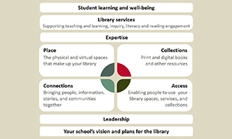 Elements of the Framework — expertise, leadership, place, collections, and access.