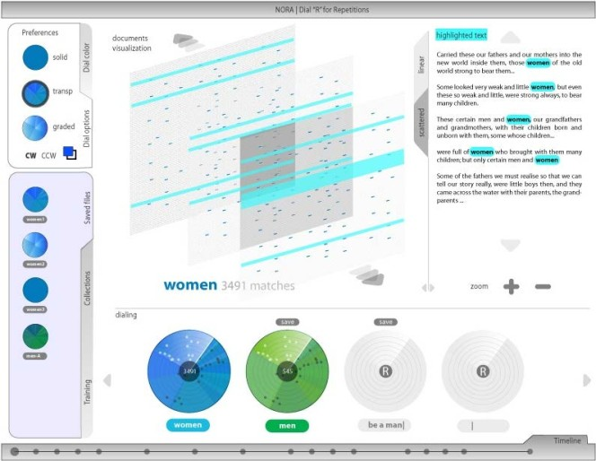 Visualisation of a text using 'radar screens'. It looks complex.