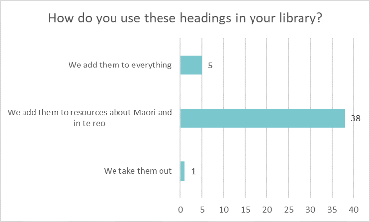 Bar chart showing how libraries use Ngā Upoko Tukutuku headings: Add them to everything 5 Add them to resources about Māori or in te reo 38 Take them out 1