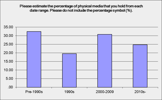 Please estimate the percentage of physical media that you hold from each data range. One third of material is pre 1990s, 20% is 1990s, 30% is 2000s, and 25% is 2010s.