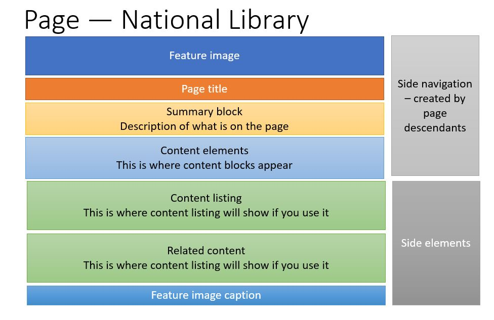 Page container on National Library pages