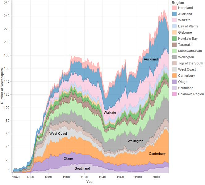 Newspapers published (thousands) in New Zealand by year and region, showing growth in Auckland, Wellington, and Christchurch papers, and drops in West Coast, Otago, and Southland papers.