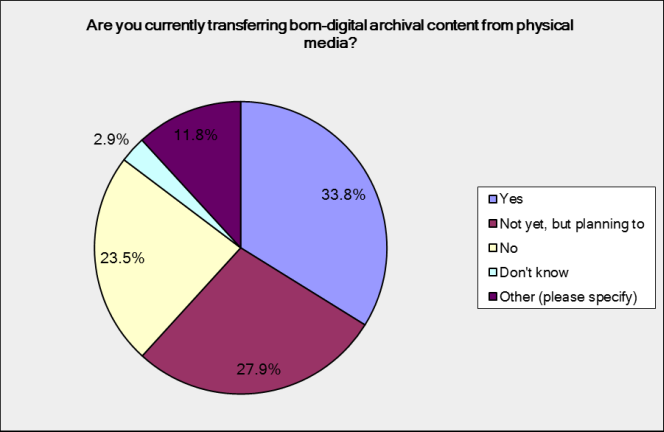 Are you currently transferring born digital archival content from physical media? One third say yes, 28% say not yet, but planning to, 24% say no.