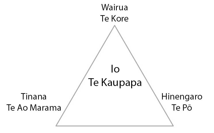 A diagram showing the primary elements of the Māori worldview and their relationships.