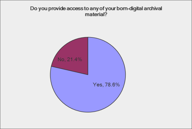 Do you provide access to any of your born digital archival material? Nearly 80% say yes, the remainder say no.