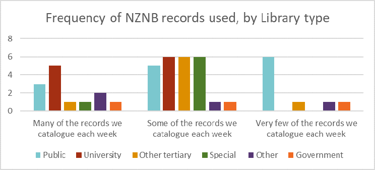 Clustered column chart showing the frequency of NZNB records used in cataloguing workflows broken down by library type: public libraries use very few NZNB records each week; university, other tertiary, special libraries use some; government and other libraries use some or very few.