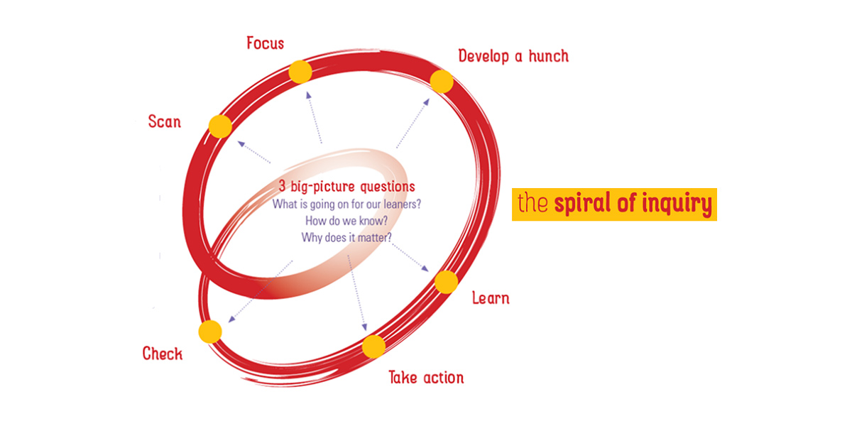 The Spiral Playbook: leading with an inquiring mindset.