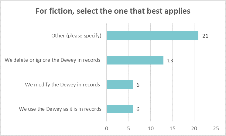 Bar chart showing what libraries do with the Dewey in records for fiction resources: Other (please specify) 21 We delete or ignore Dewey 13 Modify Dewey 6 Use the Dewey as it is 6