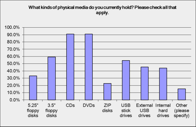 What kinds of physical media do you currently hold? Over 90% or organisations hold CDs and DVDs. Around half hold 3.5 inch floppy disks, USB stick drives, external USB drives, and internal hard drives. 20-30% hold 5.25 inch floppy disks and ZIP disks.