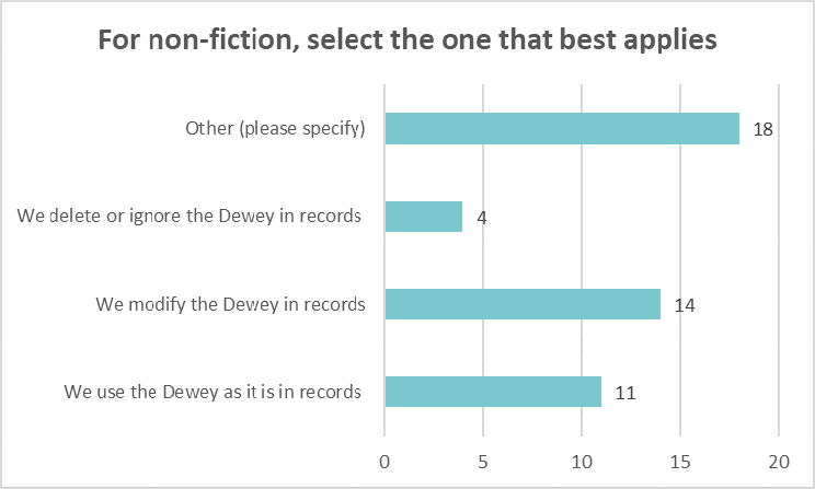 Bar chart showing what libraries do with the Dewey in records for non-fiction resources: Other 18 We delete or ignore Dewey 4 Modify Dewey 14 Use the Dewey as it is 11
