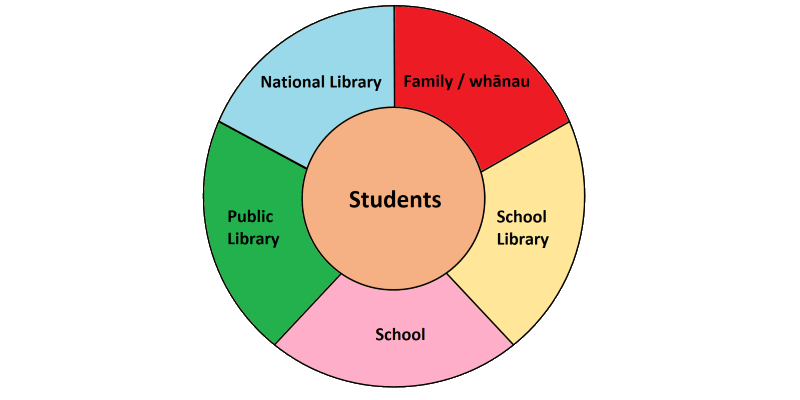 2 concentric circles, students in centre, 5 members of reading community in outer circle.