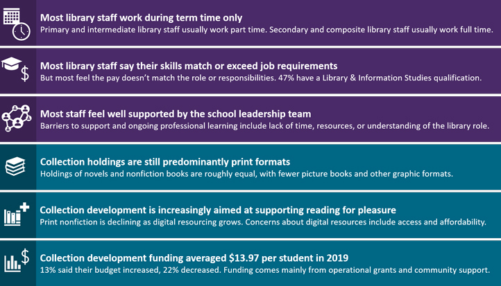 Table of 2019 school libraries survey findings