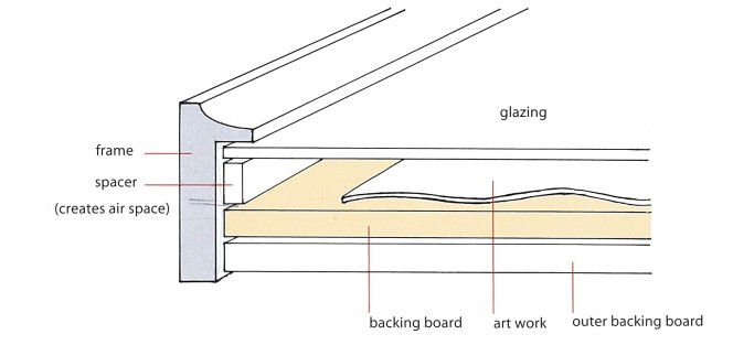 Diagram of a frame that uses a spacer instead of a window mat.