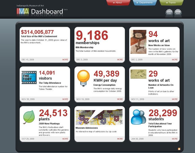 IMA's dashboard, showing a range of interesting stats.