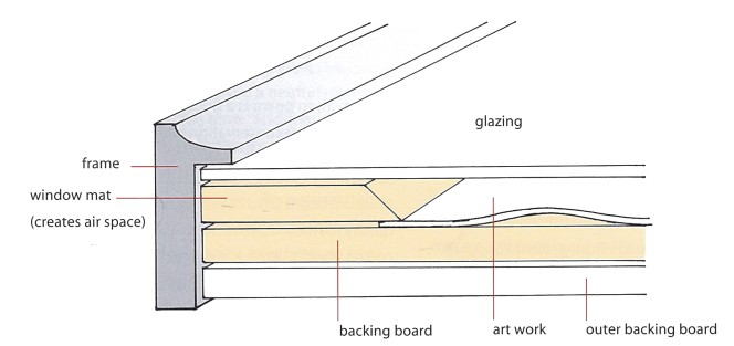 Diagram of a frame, showing the layering of the outer backing board, backing board, artwork, window mat, and glazing, held together by the frame