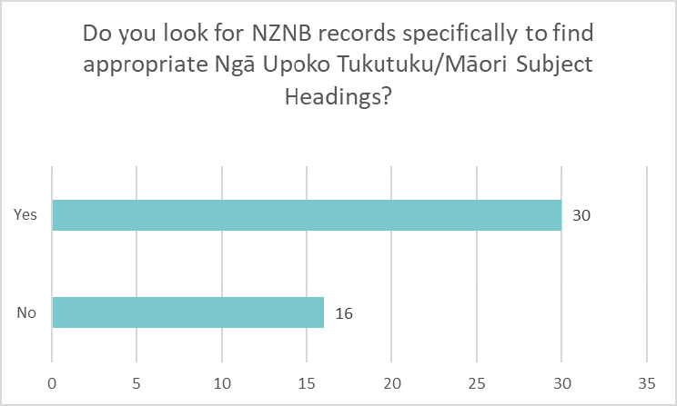 Bar chart showing if libraries look for NZNB records to find appropriate Ngā Upoko Tukutuku headings: Yes 30 No 16