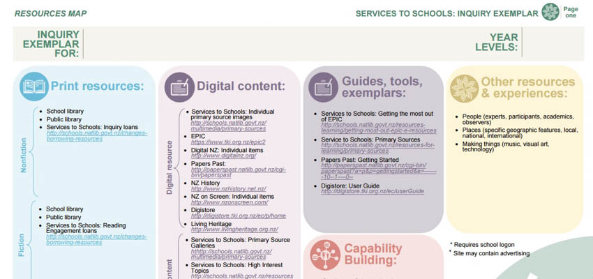Services to Schools' inquiry exemplar.