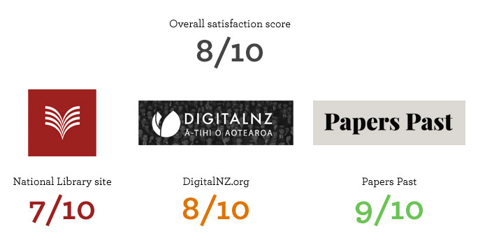 Infographic displaying the average satisfaction scores for each website, as described in the paragraph above.