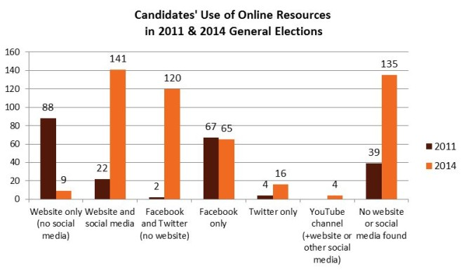 Chart showing candidate's use of online channels in 2011 and 2014 elections.