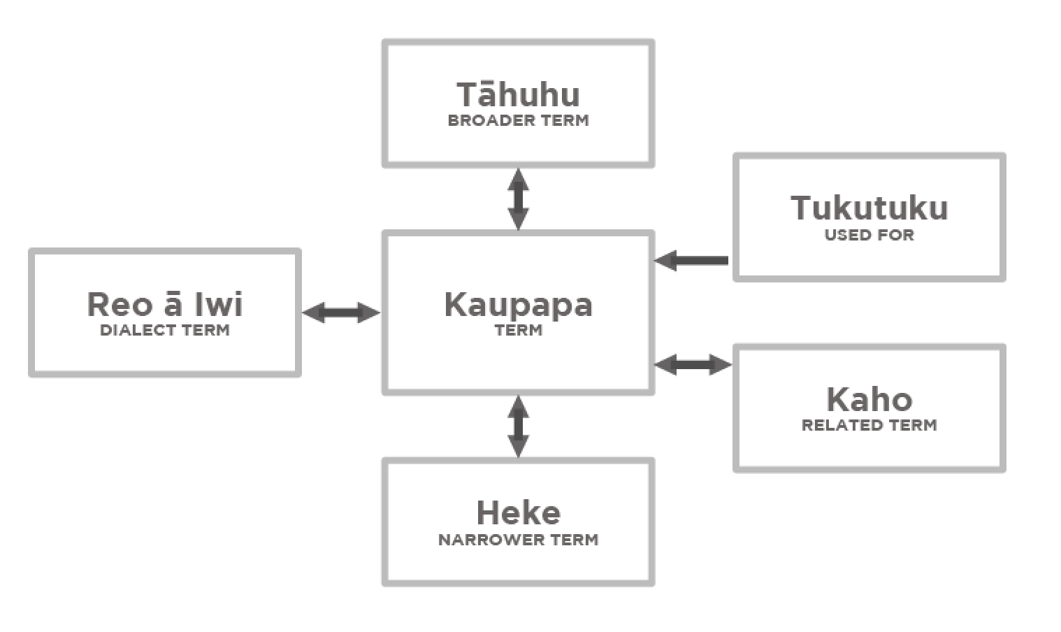 The Māori Subject Headings filestructure, showing the Term itself and the other elements hanging off it.