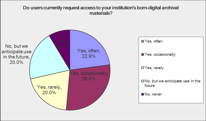 Do users currently request access to your institution's born digital archival materials? Nearly a quarter say yes, often. 29% say yes, occasionally, and 20% say yes, rarely. 20% say no, but we anticipate use in the future, and less that 10% say no, never.