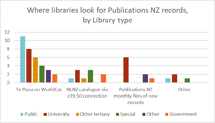 Clustered column chart showing where libraries look for Publications NZ records broken down by library type: Te Puna on WorldCat is the most popular source for records, particularly for Public libraries. The monthly files of new records on NLNZ website are popular with the University libraries; the z39.50 is used by special, government and university libraries.