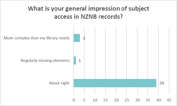 Bar chart showing libraries overall impression of subject access in NZNB records: More complex than I need 3 Missing elements 1 About right 39