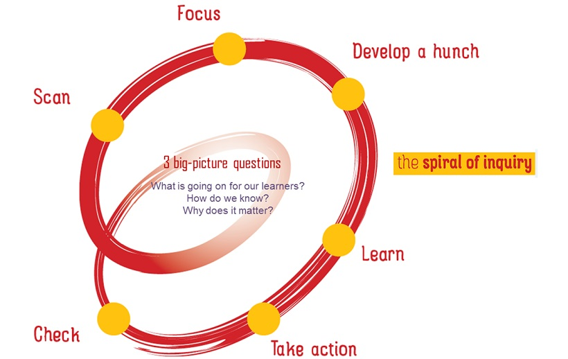 Diagram of the spiral of inquiry with words — scan, focus, develop a hunch, learn, take action, check — cycling around words: '3 big-picture questions: What is going on for our learners? How do we know? Why does it matter?'