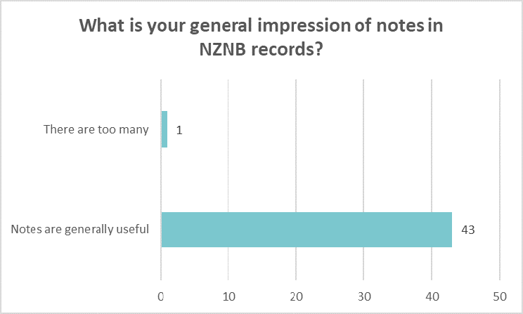 Bar chart showing libraries overall impression of notes in NZNB records: Too many 1 Generally useful 43