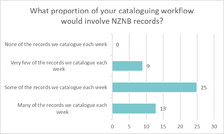 Bar chart showing what proportion libraries cataloguing workflow involve NZNB records: None 0 Very few 9 Some 25 Many 13