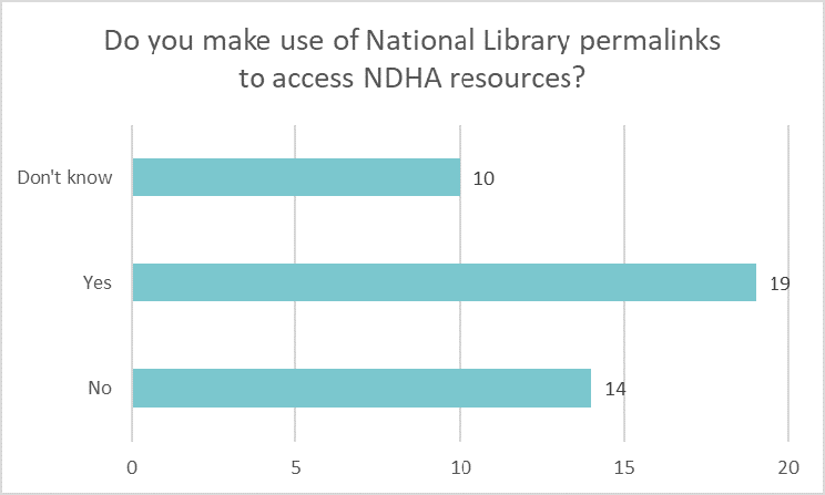 Bar chart showing if libraries make use of National Library permalinks to access NDHA resources: Don't know 10 Yes 19 No 14.