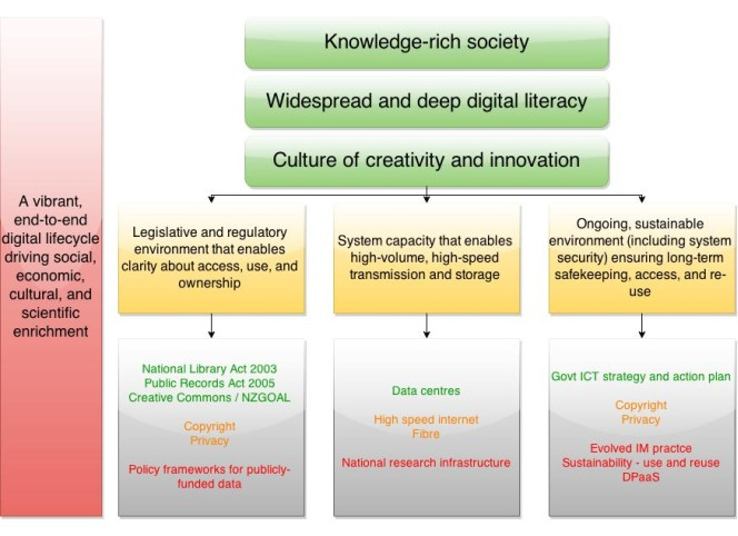 iagram showing how a knowledge-rich society with widespread digital literacy and a culture of creation and innovation relies on certain aspects.