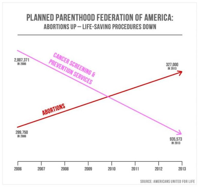 Graph 'charting' the provision of abortions versus cancer screenings and prevention services by Planned Parenthood in the US.