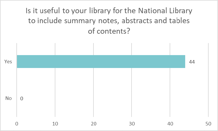 Bar chart showing if libraries would find if useful for the National Library of include summary notes, abstracts and tables of contents: Yes 44 No 0.