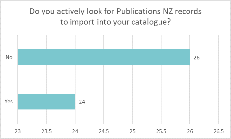 Bar chart showing how many libraries actively look for Publications NZ records: No 26 Yes 24.