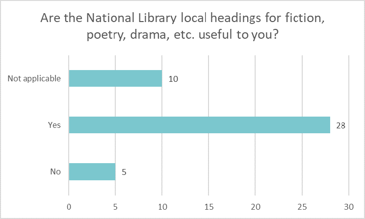 Bar chart showing if libraries find National Library local headings for fiction, poetry, drama etc. useful: Not applicable 10 Yes 28 No 5